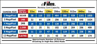 Memory Card Chart But This Should Also Link Back To What