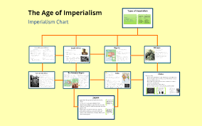 Imperialism Chart By Kate Pellegrini On Prezi