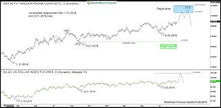 Swedish Krona And Singapore Dollar Cycles Support Dxy