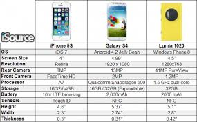 galaxy s4 screen size iphone 5s vs galaxy s4 vs lumia 1020 isource