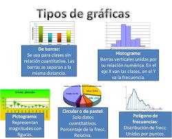 Estadistica Tipos De Graficas Buscar Con Google Tipos De Graficos Estadisticos Graficos Estadisticos Graficos