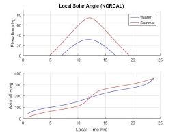 Full Vectorization Of Solar Azimuth And Elevation Estimation