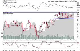Jim Cramers Off The Charts 3 Old School Tech Stocks