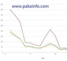 Google Api Line Chart With Json Php Mysql Pakainfo