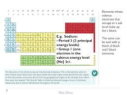 Chapter: 3 Periodicity Title: Lesson 1 The Periodic Table Learning ...