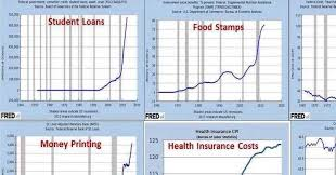 Obama Years In 9 Charts Obamas Real Legacy Summed Up By 9 Brutal Charts