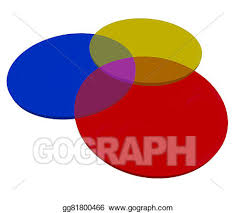 Venn Diagram Overlap Clipart Red Yellow Blue Venn Diagram Three 3 Overlapping