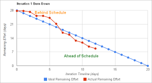 Sprint Developer Chart The Ideal Burndown Chart Dzone Agile