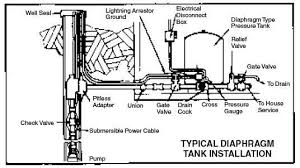 green road farm submersible well pump installation troubleshooting b precharge tank to specified pressure see instructions furnished tank if the system is to be set to operate at 30 50 pressure settings