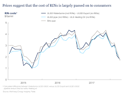 Rin Prices 2018 Chart Who Is Paying For The Biofuels Mandate Mckinsey Company