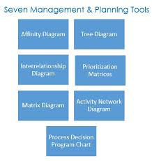 Seven Management And Planning Tools The Peak Performance