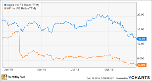 Apple Stock Chart 2018 3 Tech Stocks That Pay Bigger Dividends Than Apple Does