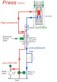 Hydraulic Cylinder Pressure Chart Performance Under Pressure Hydraulic Pressure Chart