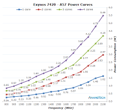 Cpu Energy Consumption Chart Cpu Power Consumption The Samsung Exynos 7420 Deep Dive