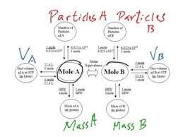 Mole Chart Chemistry The Mole And Mole Diagram