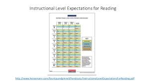 Fountas And Pinnell Instructional Level Expectations For Reading Chart Conferring With Ells