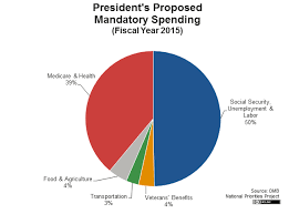 Us Federal Budget Pie Chart 2015 Presidents 2015 Budget In Pictures