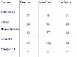 Atomic Structure, Bonding, and Periodic Table Basics - ppt download