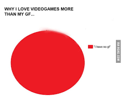 Pie Chart Of My Life 9gag