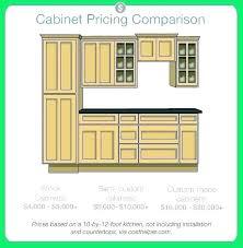 Kitchen Pricing Calculator Kitchen Cabinet Cost Calculator P News Site