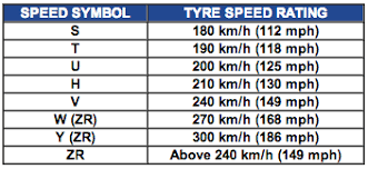 Tyre Speed Rating Chart India Tyre Upsize Tool Car Tyre Size Calculator Switching To