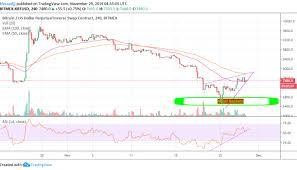Xbt Usd Analysis Bitcoin Price Return Under 7 000