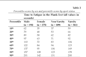 Table 2 From Norms For An Isometric Muscle Endurance Test