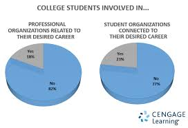 What Are Professional Goals Student And Professional Organizations For Achieving Career Goals