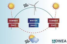 Wind Turbine System Design Off Grid Systems Distributed Wind Energy Association
