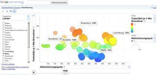 Google Charts Explorer Google Motion Chart Blog About Stats