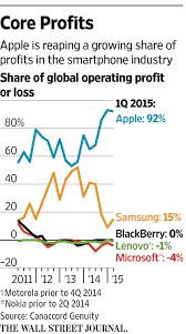 Microsoft Profit 2015 Apples Share Of Smartphone Industrys Profits Soars To 92 Wsj