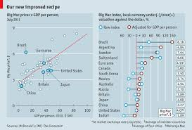 Currency Comparisons To Go The Big Mac Index