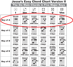 All Guitar Chords Chart Open Position Guitar Chords Chart Unique Major Barre Chords