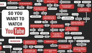 Flow Chart Youtube Infographic The Definitive Guide To Wasting Time On Youtube