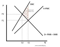 Negative Externality Graph Diagram For Negative Externality Economics Help