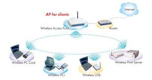 gl2454 ap home network design at Switch Network Diagram Router Access Point
