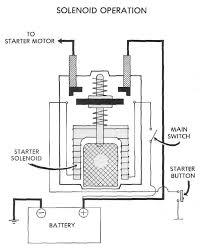 4 pole solenoid diagram 4 image wiring diagram dan s motorcycle electric starters on 4 pole solenoid diagram