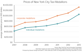 Taxicab Cartels Restrict Entry Into Market At The Expense Of
