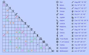 2003 Charts Birth Chart Robert 2003 Irwin Sagittarius Zodiac Sign