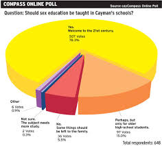 Online For Record Poll Compass Cayman Sex Support Education