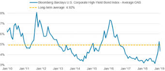 Bloomberg Barclays Us Aggregate Bond Index Chart Throw Caution To The Wind Not So Fast Advisor Services