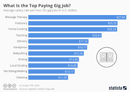 Work Chart Chart What Is The Top Paying Gig Job Statista