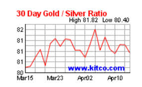 Kitco 30 Day Gold Chart The Silver Skyrocket Part Ii