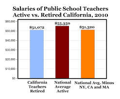 Teacher Pay In California Chart Teachers In Ca Receive More In Retirement Than Active