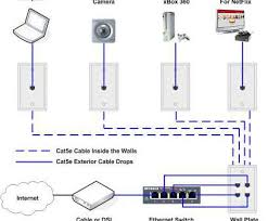 straight through ethernet wiring diagram perfect ethernet cable straight through ethernet wiring diagram fantastic cat5e wire diagram receptacle wiring diagrams schematics new galleries