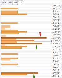 Bct Price Ltc Price Xrp Price Cryptocurrencies Price Analysis