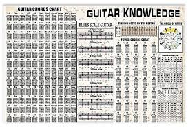 Guitar Knowledge Guitar Chords Chart Poster