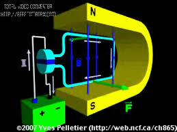 alternating current gif. video 2- 3d animation elecromgnetic induction alternating current gif