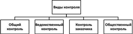 Модуль Контроль и мониторинг Контроль в сфере закупок   осуществляемая уполномоченным органом государственной власти в отношении органов государственной власти территориальных органов и организаций