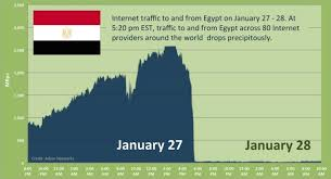 internet our world in data internet traffic on the day it was shutdown in during the revolution 2011 arbor networks